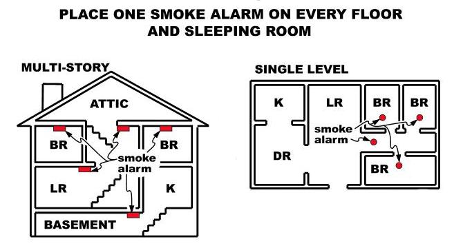 Smoke alarm placement