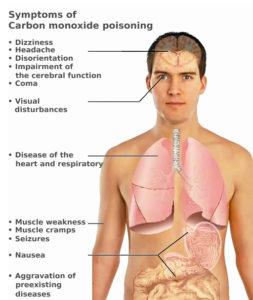 Symptoms of carbon monoxide poisoning