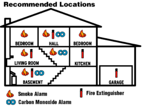 Fire and Carbon Monoxide Safety