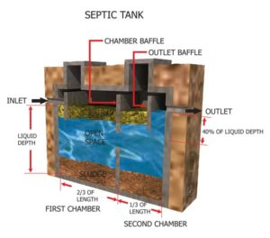 HomeCert Houston Home Inspection Company - septic system inspection