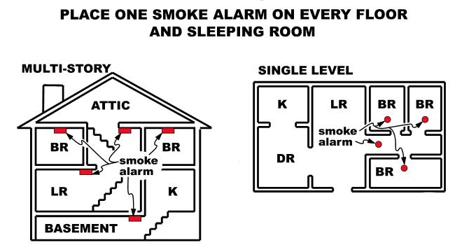 Smoke alarm placement